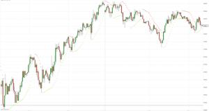 МОФТ: Финансовые рынки в ожидании итогов заседания FOMC