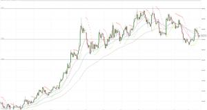 МОФТ: Золото вчера начало снижение