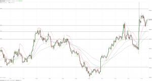 МОФТ: Золото находится в консолидационной фазе