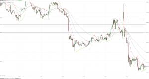 Риски в отношении снижения золота не уменьшаются