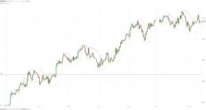 Валютный рынок успокоился после активных движений прошлой недели
