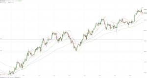 МОФТ: Золото отступило от недавних максимумов