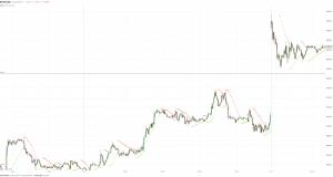 МОФТ: Евровалюта пытается определиться с направлением
