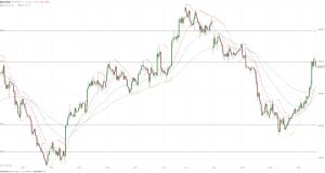МОФТ: Цена золота возросла до 1263 долларов за унцию