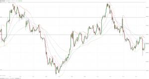МОФТ: Цена золота вновь растет