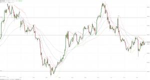 МОФТ: Цена золота держится в узком диапазоне