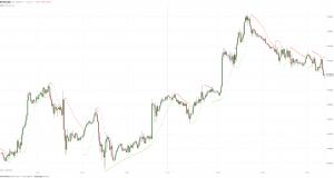 МОФТ: Золото продолжает консолидацию в диапазоне