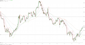 МОФТ: Цена золота увеличивается