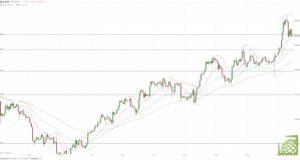 МОФТ: Золото понижается после увеличения
