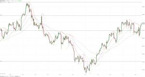 МОФТ: Цена золота снова растет