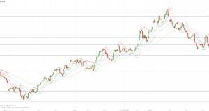 МОФТ: Золото снова понижается в цене