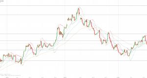 МОФТ: Золото вновь понижается